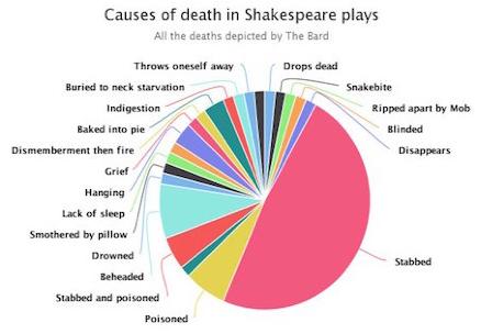 shakespeare_deaths